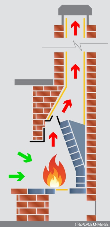 Fireplace & Chimney Airflow
