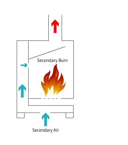 How Multi Fuel Stove Works Secondary Combustion