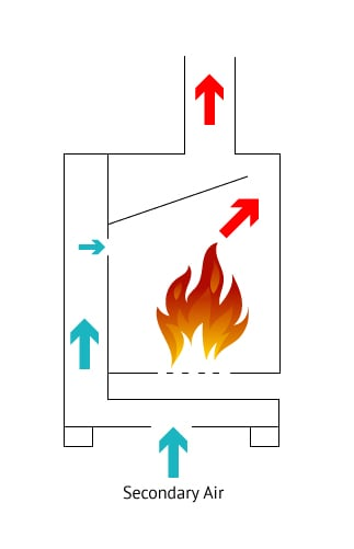 How Multi Fuel Stove Works Burning Wood