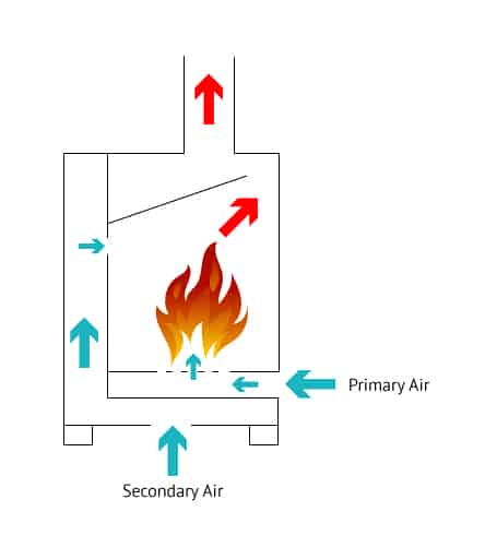 How Multi Fuel Stove Works