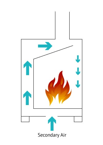 How Air Wash Works Wood Stove