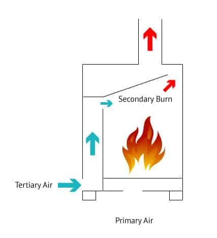 How Secondary Combustion Works Wood Stove