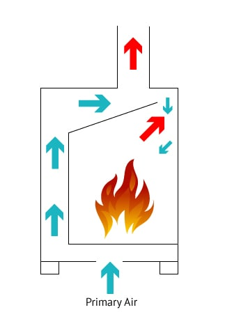 How Wood Burning Stove Works