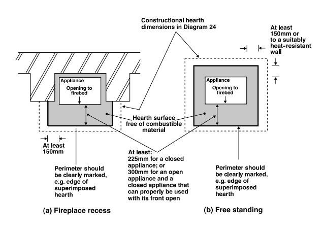 Building Control Hearth Size